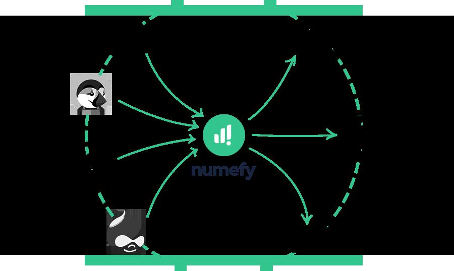 Numefy, gestion des CMS